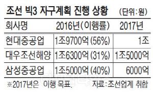 조선 `빅3` 올해도 고강도 구조조정 지속
